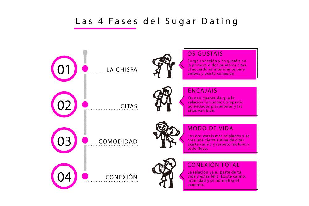 Infografía, las cuatro fases del sugar dating
